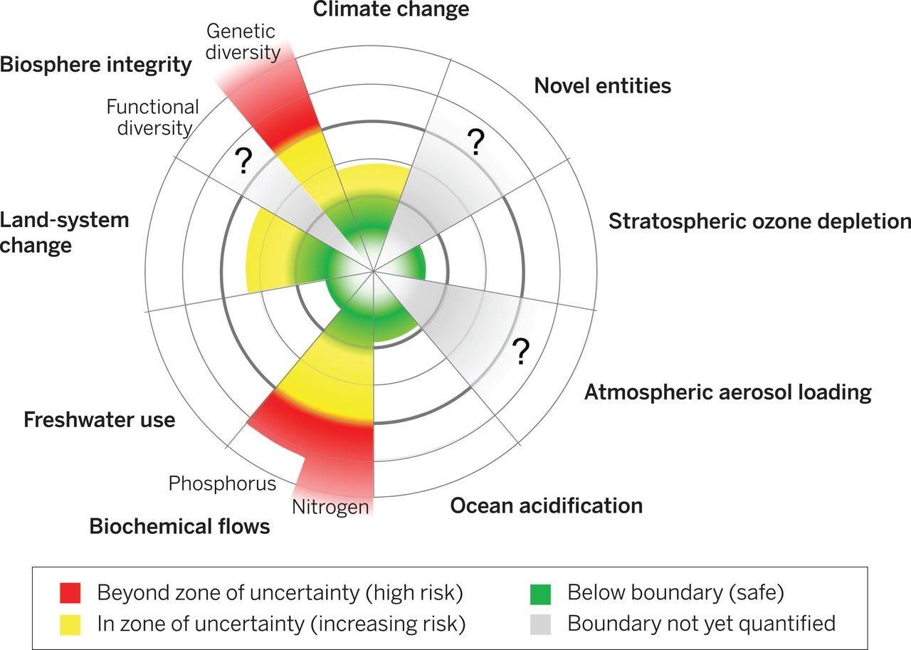 Abbildung zum Ist-Zustand der planetare Grenzen